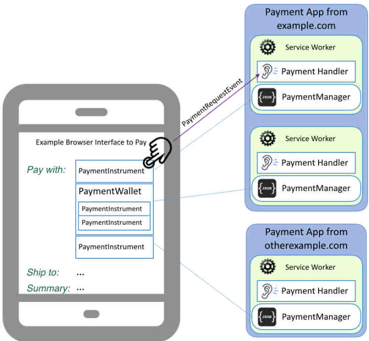 web payment handlers