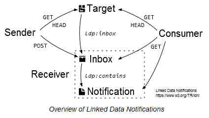 Linked Data Notification