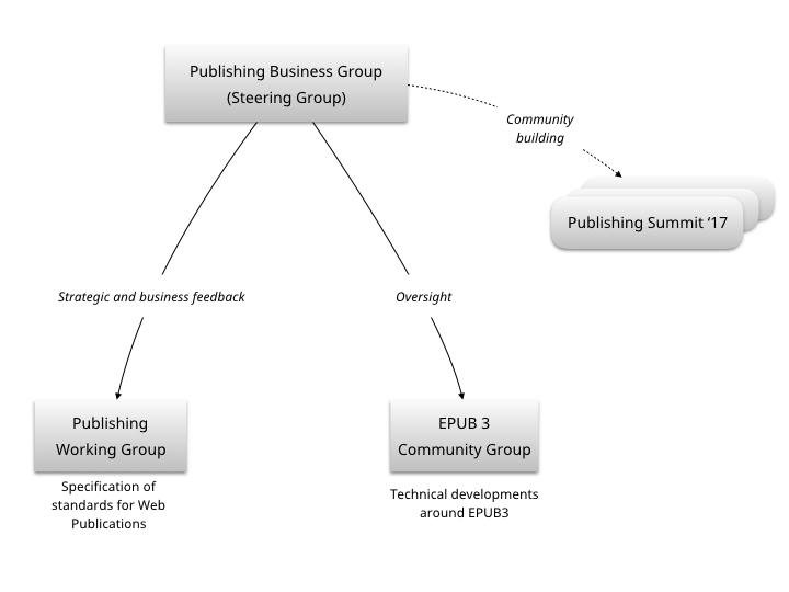 publishing@w3c