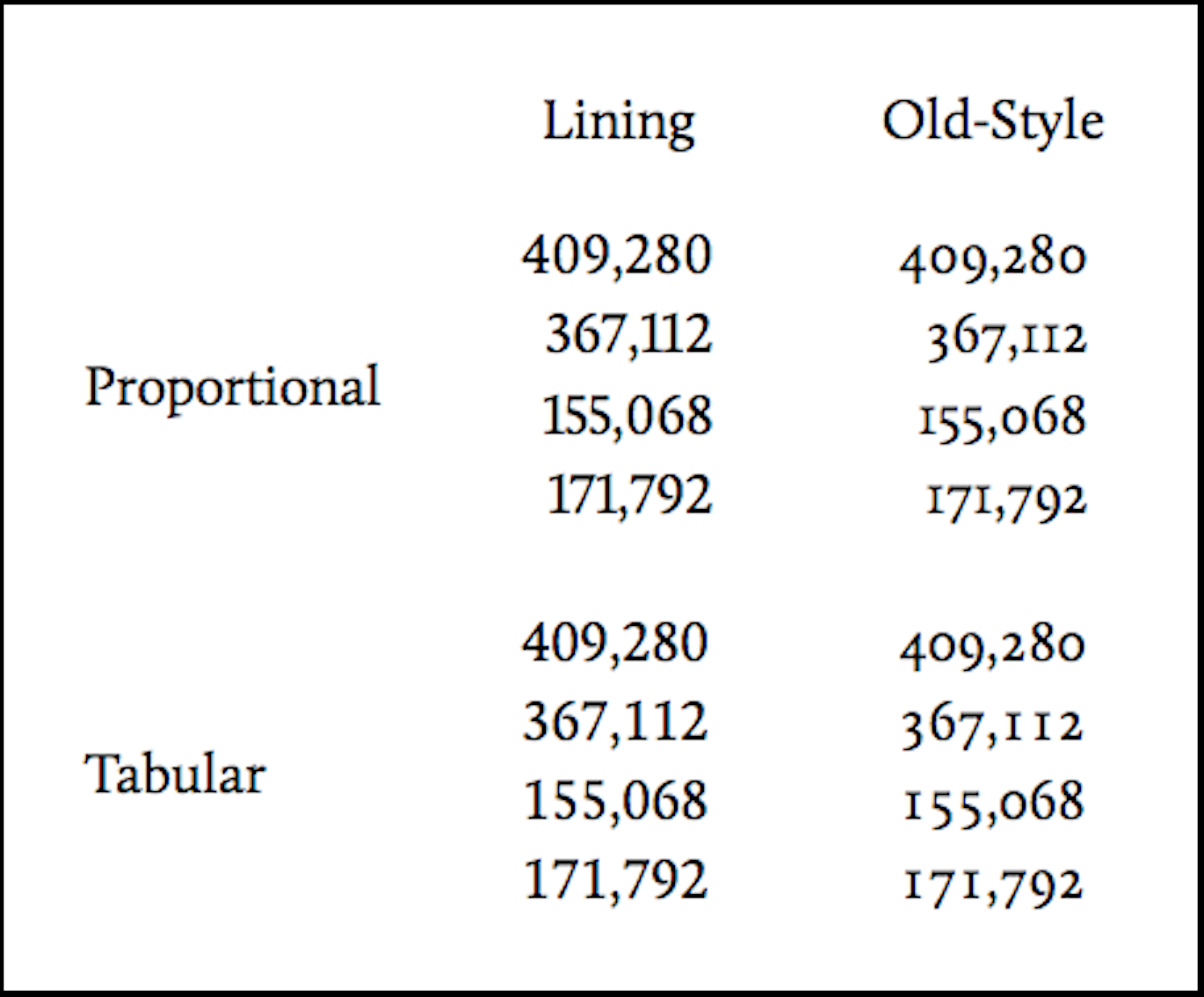 image demonstrates lining, oldstyle, proportional and tabular number styles
